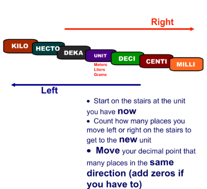 Stair Step Method For Converting In Metrics  Education  ItS