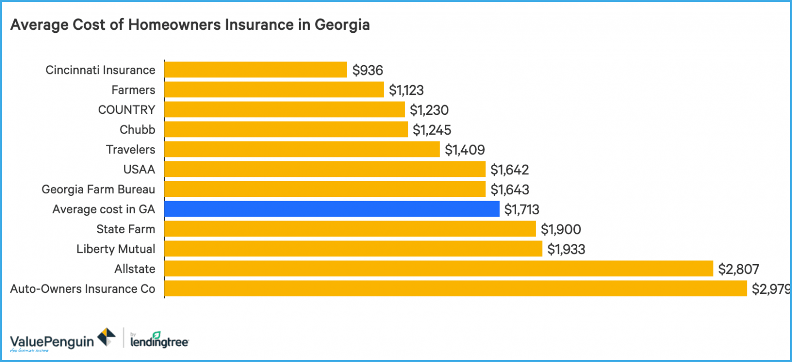 What Makes Cheap Homeowners Insurance So Addictive That You Never Want To Miss One Chea In 2020 Homeowners Insurance Home Insurance Quotes Affordable Life Insurance