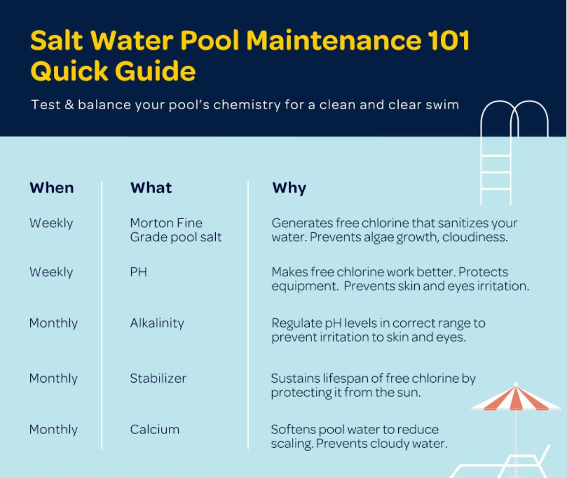 How Salt Water Pools Work Morton Salt Saltwater Pool Salt Water Pool Maintenance Salt Pool