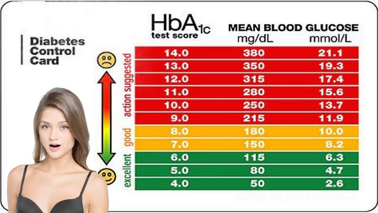 Symptoms That Indicate You Have Very High Bloodsugar Levels