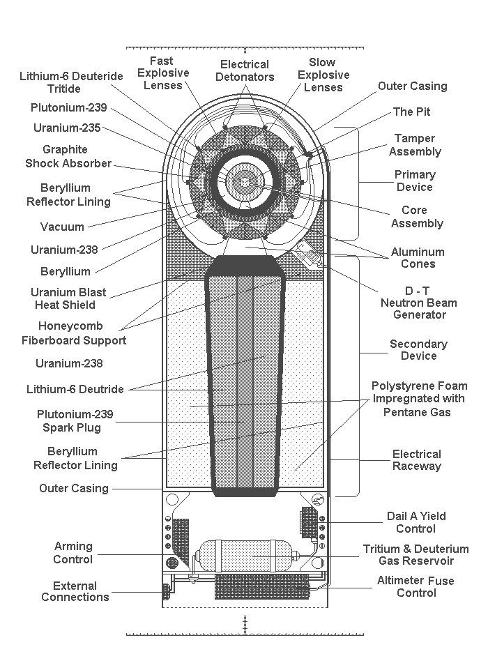 Diagram Of A Nuclear Bomb Image 1 Softpedia Atomic Bomb Nuclear Bomb Bombs