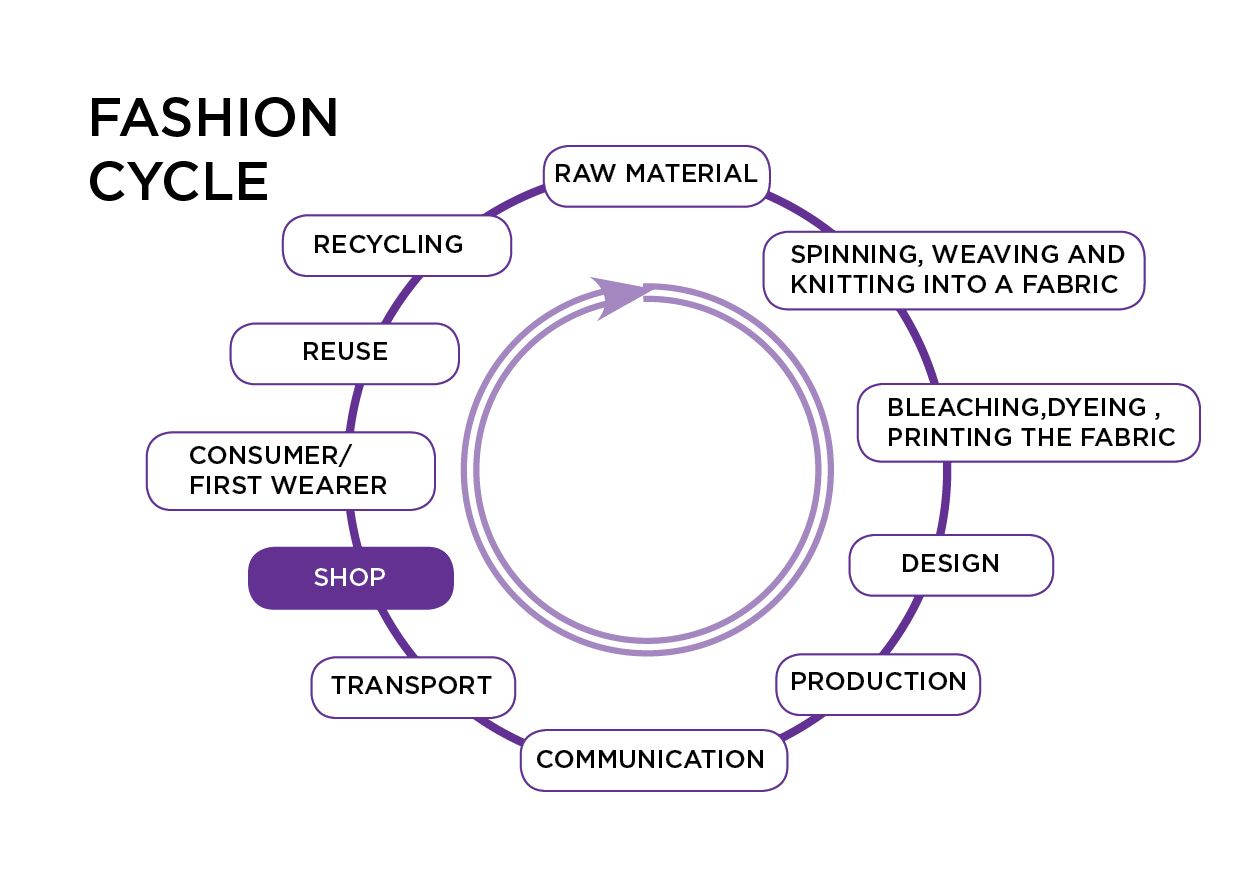 Cycle Of Fashion The Fashion Cycle Fashion Wants You To