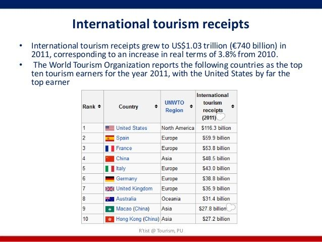International tourism receiptsu2022 International tourism receipts - country of origin document