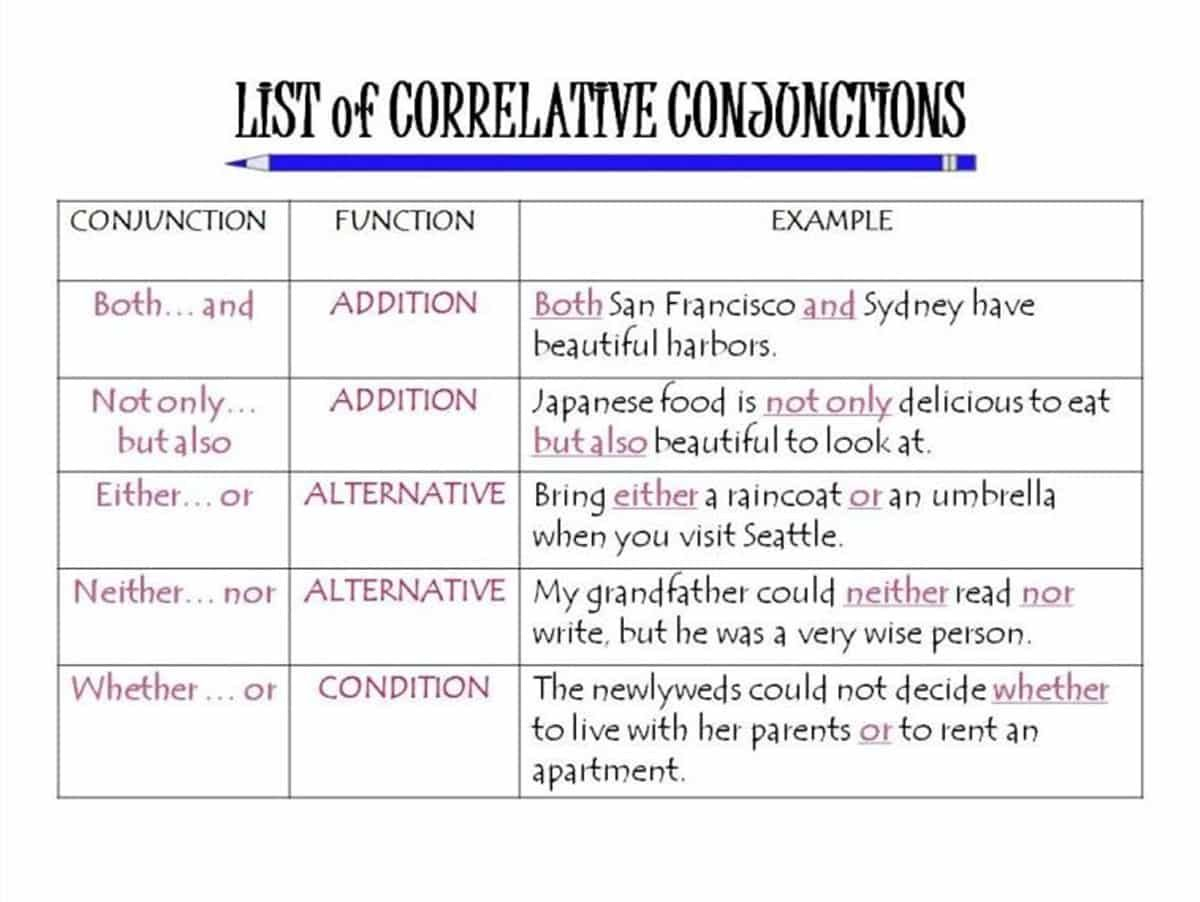Conjunctions In English Grammar Rules And Examples With