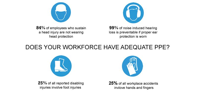 Interesting Facts About Ppe Safety In The Workplace Workplace