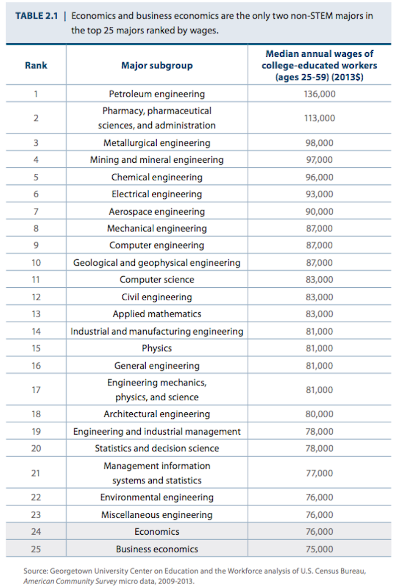 The 25 highest-paying college majors | Pinterest | College majors ...