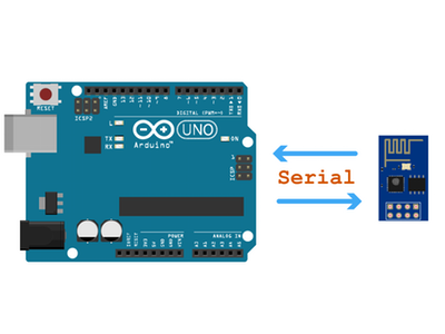 Simple Arduino Uno ESP8266 software serial integration By