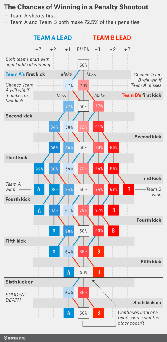 A Chart For Predicting Penalty Shootout Odds In Real Time Chart