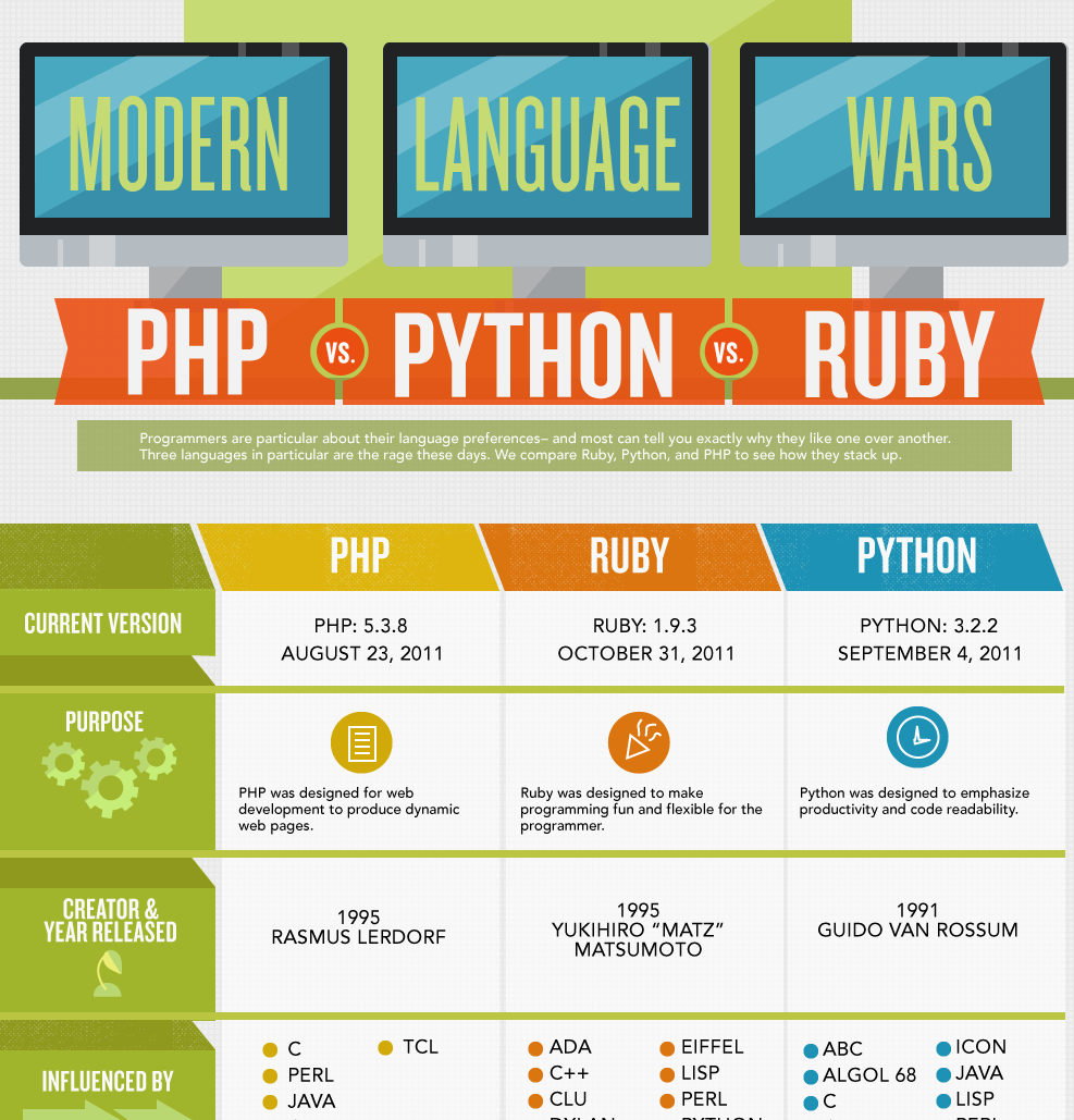 Code Wars: Ruby vs Python vs PHP [Infographic] | Marketing ... on