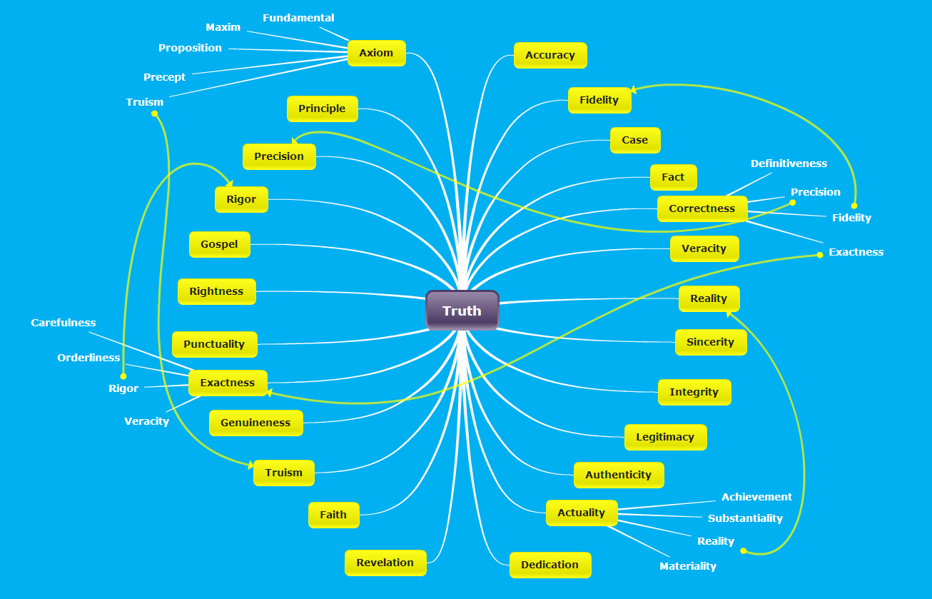 Make it easier to use word synonyms and associations with mind ...