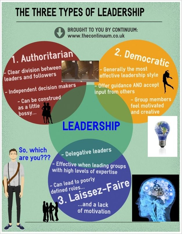 A look at the different types of leaders