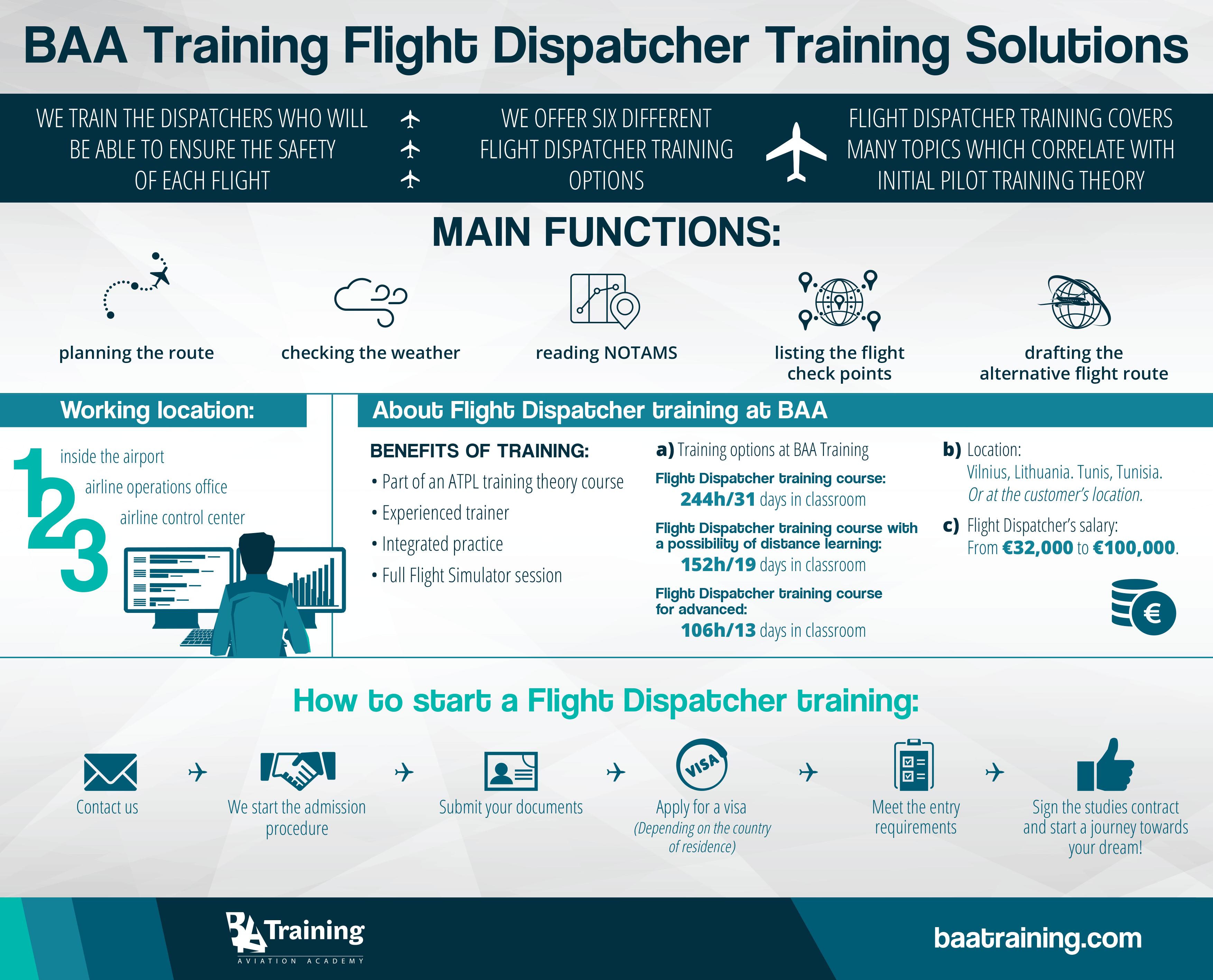 Flight Dispatcher Certification Course | Flight Dispatcher