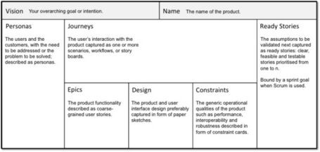 An Agile Product-Development Framework That Complements