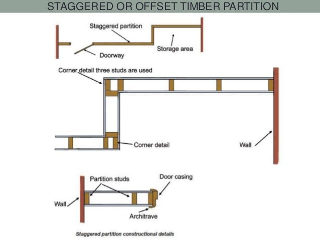 Image result for aluminium partition wall details | details in 2019