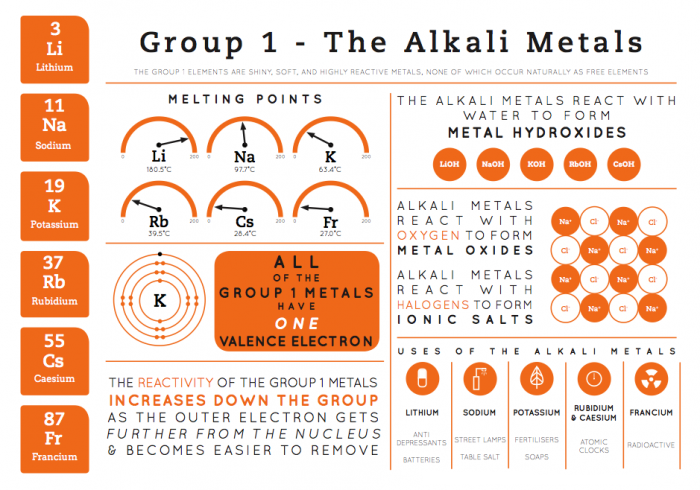 element infographics group 1 the alkali metals - Periodic Table Alkali Metals Reactivity