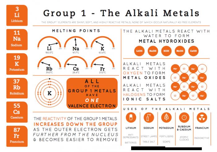 Element infographics group 1 the alkali metals science element infographics group 1 the alkali metals urtaz Choice Image