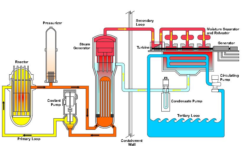Power plant flow google armature city pinterest explore steam generator nuclear power and more power plant flow ccuart Images