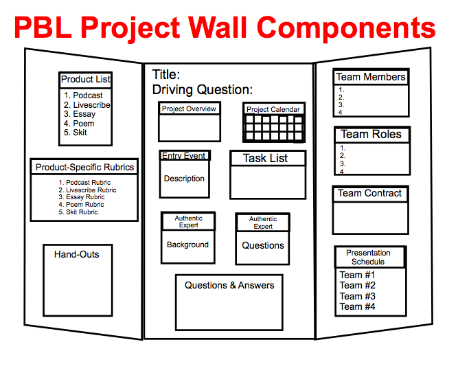 pbl project wall resources and examples pbl pinterest project