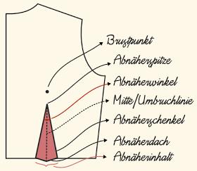 Photo of kleine Abnäherkunde – allerlei Wissenswertes zu Abnähern