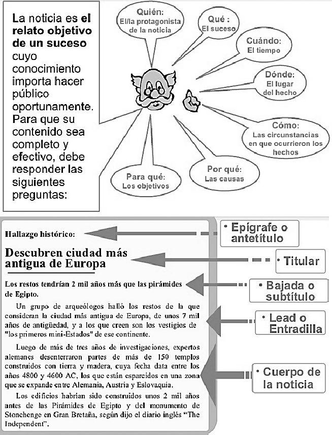 Guía De Aprendizaje La Noticia Modelo Y Estructura De La