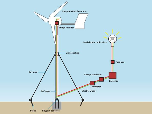 Another DIY wind turbine, find your instructions here ...