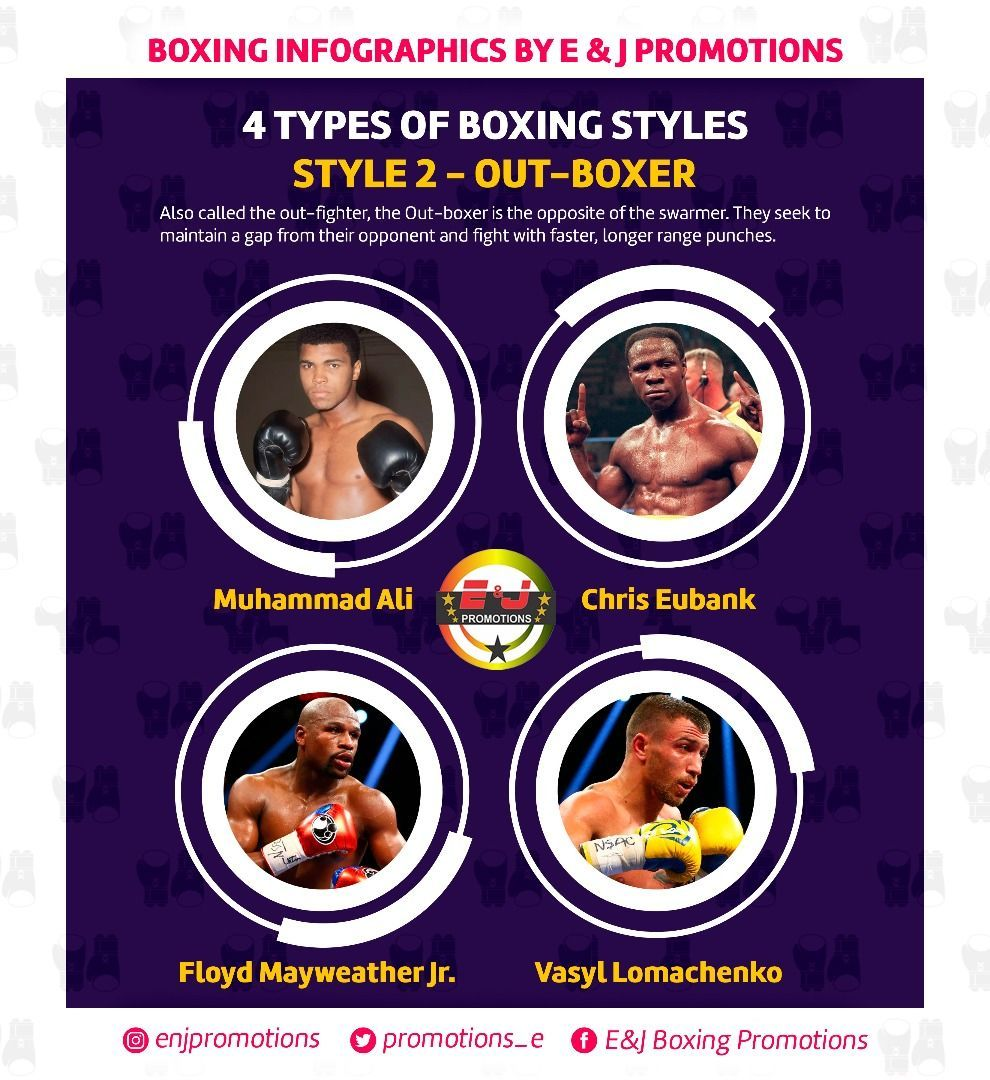 Following Up On Our Series On Boxing Styles Here Is A Detailed Look At Out Boxers And Some Famous Boxers With That Style Enjp Fashion Box Infographic Boxer
