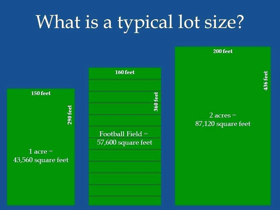 Image Result For How Many Feet In An Acre Acre Football Field Square Feet