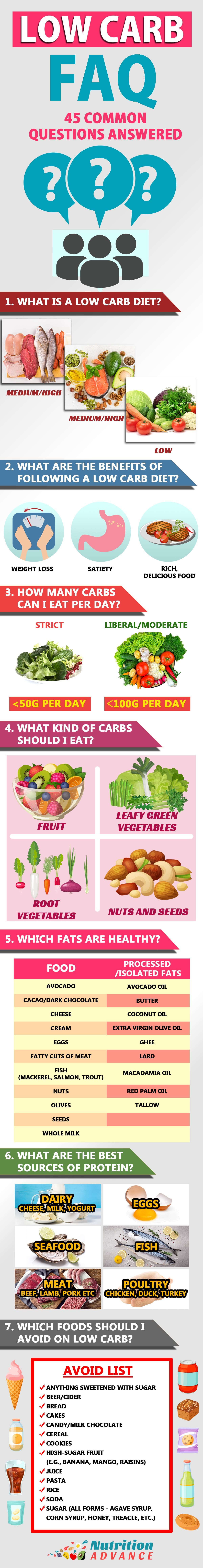 Ketogenic Diet Food List · Low Carb FAQ: 45 Common Questions Answered |  This guide answers some of the most