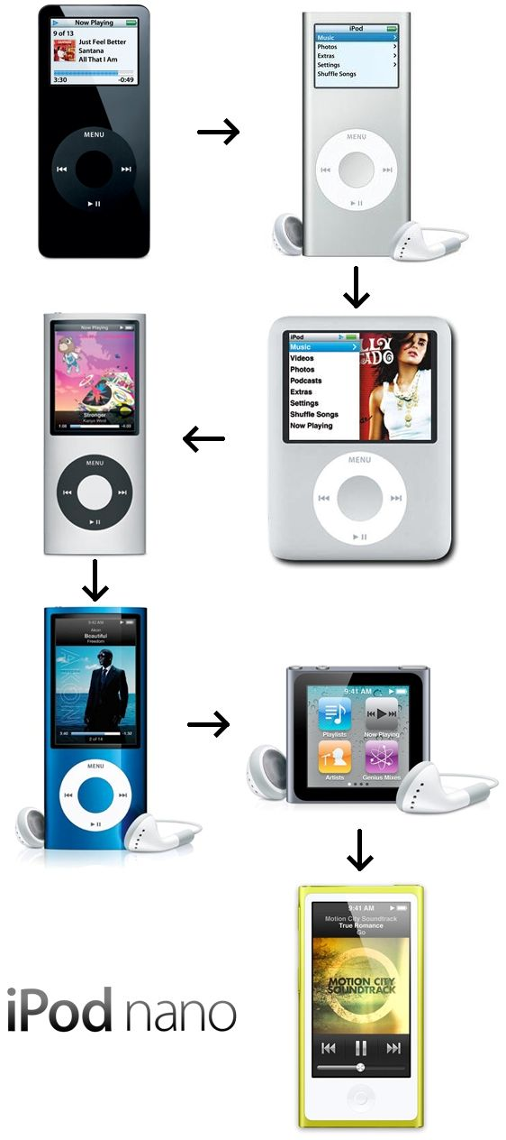 Many Faces Of Ipod Nano The Device S Growth Over Seven Generations Ipod Nano Ipod Tech Gadgets