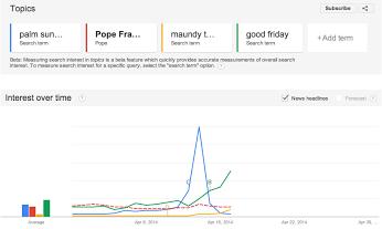 A través de la lente de Google: las tendencias de búsqueda de esta semana