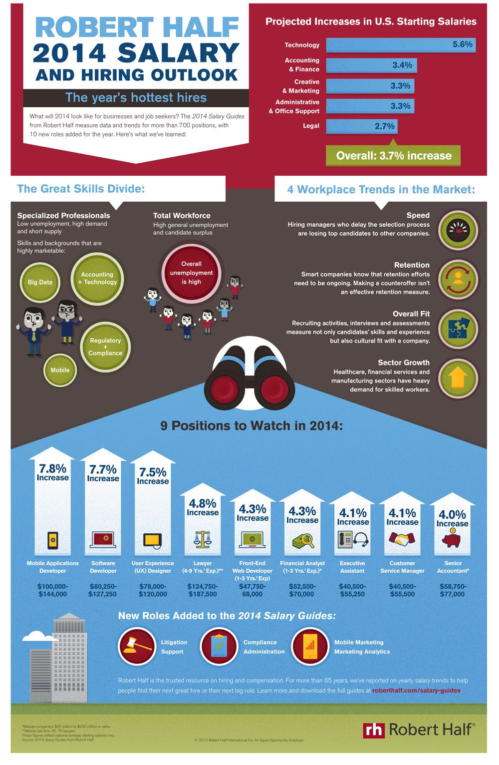 What Will 2014 Look Like For Businesses And Job Seekers This Infographic Gives A Good Snapshot Infographic Responsive Webdesign