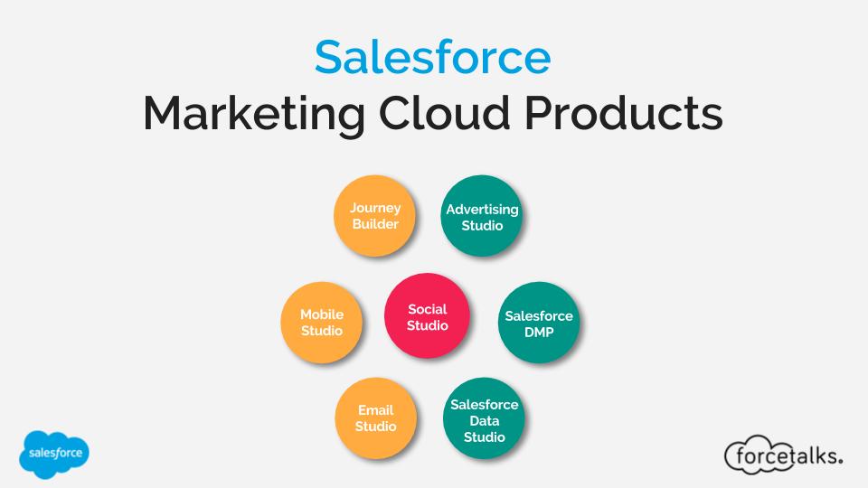 Salesforce Salesforce Marketing Cloud Products Forcetalks Salesforce Social Marketing Campaigns Marketing