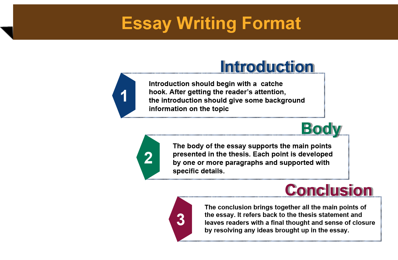 """Essays Are Organized In Many Different Ways, But One Popular <a  Href=""""https://writewellapp.com/middle-… 