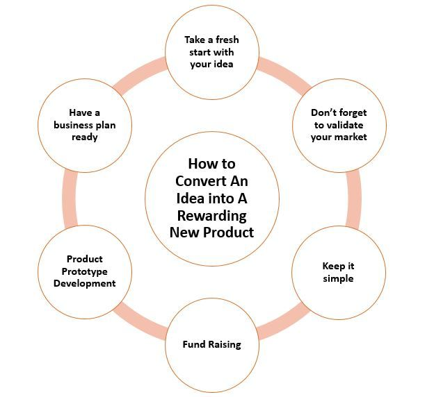 How To Convert An Idea Into A Rewarding New Product New Product Development Converter