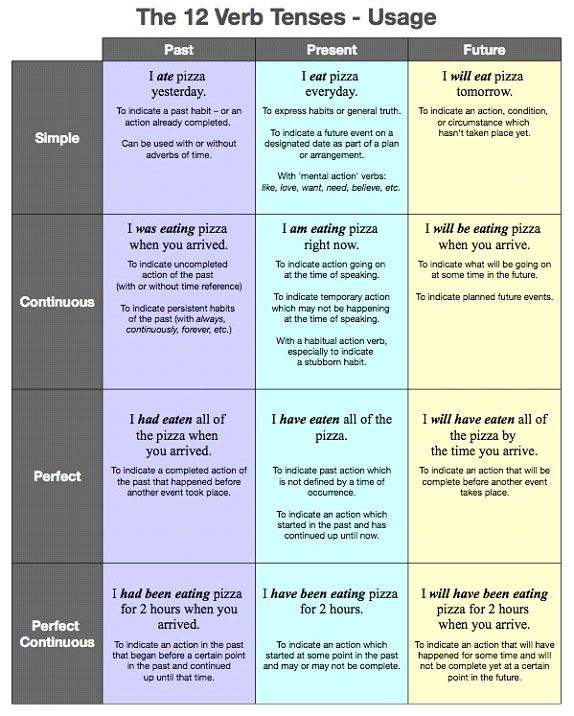 The 12 verb tenses and their usage chart languagearts the 12 verb tense chart with examples i tend to forget why we speak the way we doce visual for remembering our english verb tenses relating it to ccuart Image collections