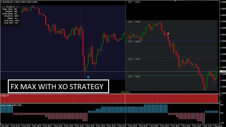 Fx Max With Xo Strategy Mt4 Day Trader