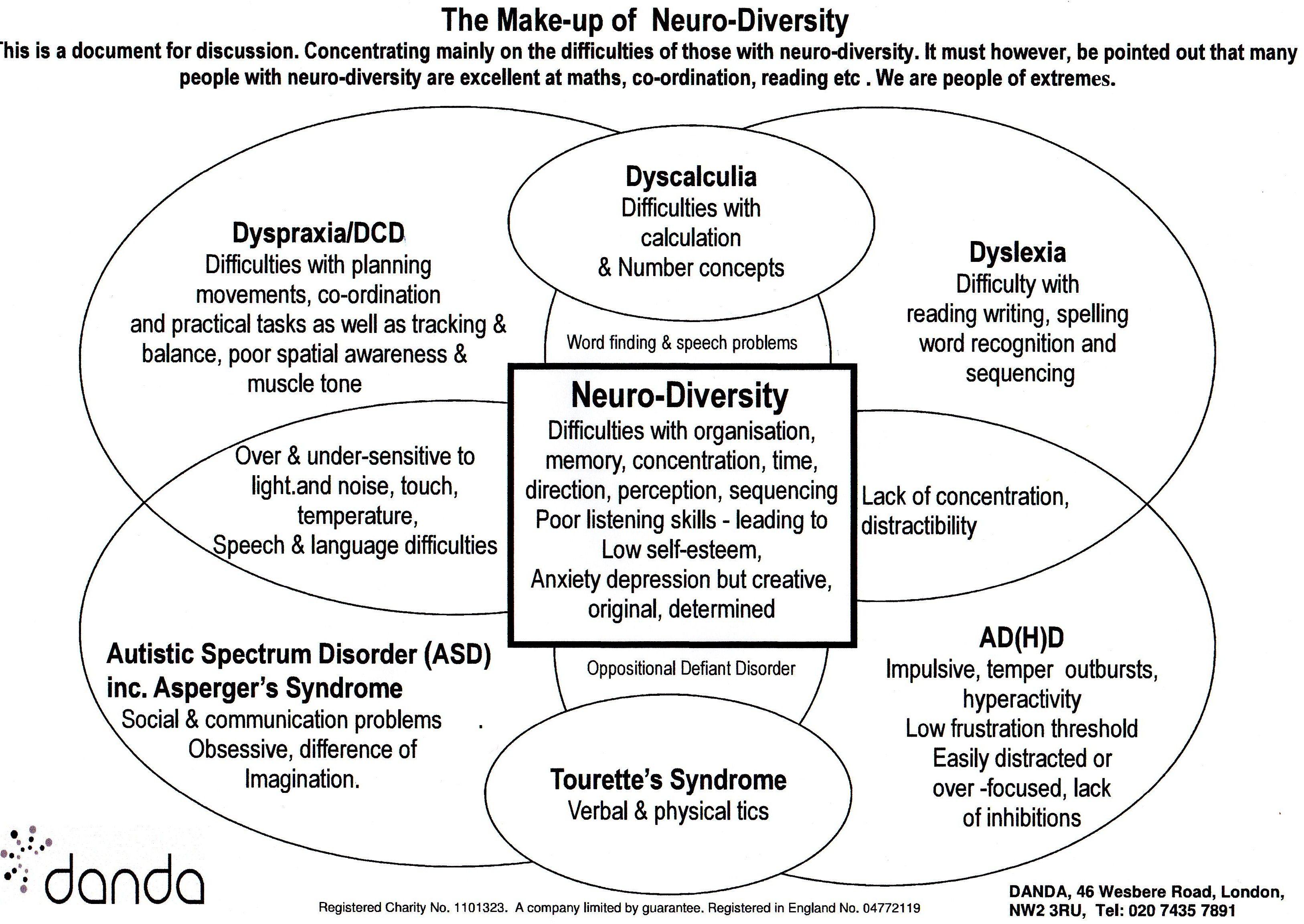 Neurodiversity Diagram Showing How Dyslexia Dyspraxia Ad H D And Asperger S Syndrome Overlap Dyspraxia Dyslexia Dyscalculia