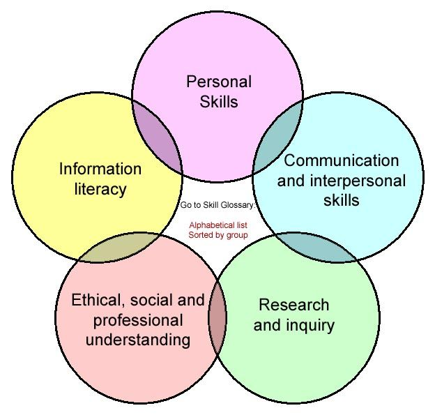 wisbenbae 10 demand job skills Tombo Ati Pinterest - personal skills list resume