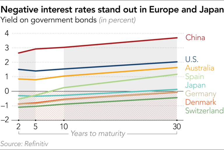 Subzero Interest Rate Trend Sends Shivers Through Asia Interest Rates Government Debt Government Bonds