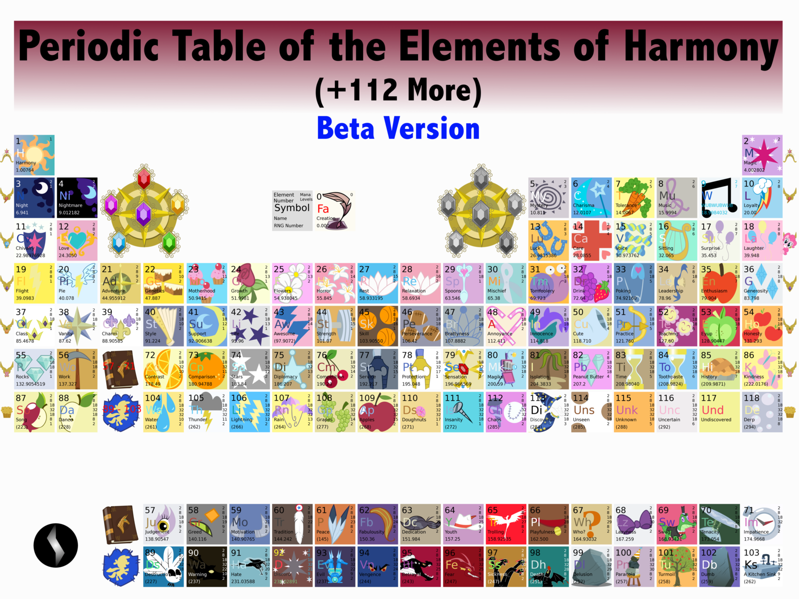 Periodic table of elements of harmony periodic table 1 periodic table of elements of harmony urtaz Choice Image