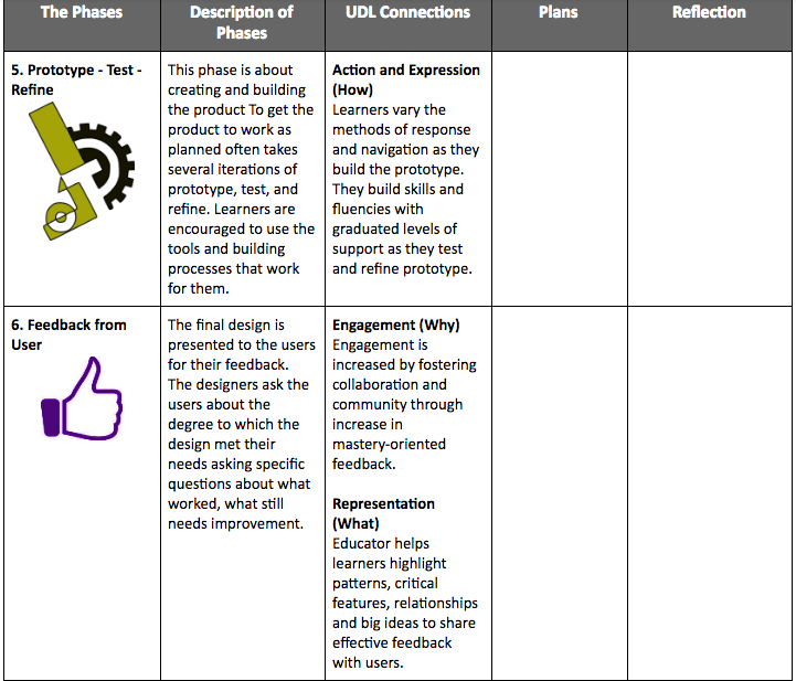 Dt And Udl Planning Tool 3 Design Thinking Process Planning Tool Design Thinking