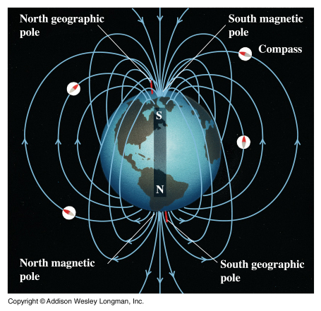 What Are Fields In 2020 Earth S Magnetic Field Magnetic Field Ley Lines