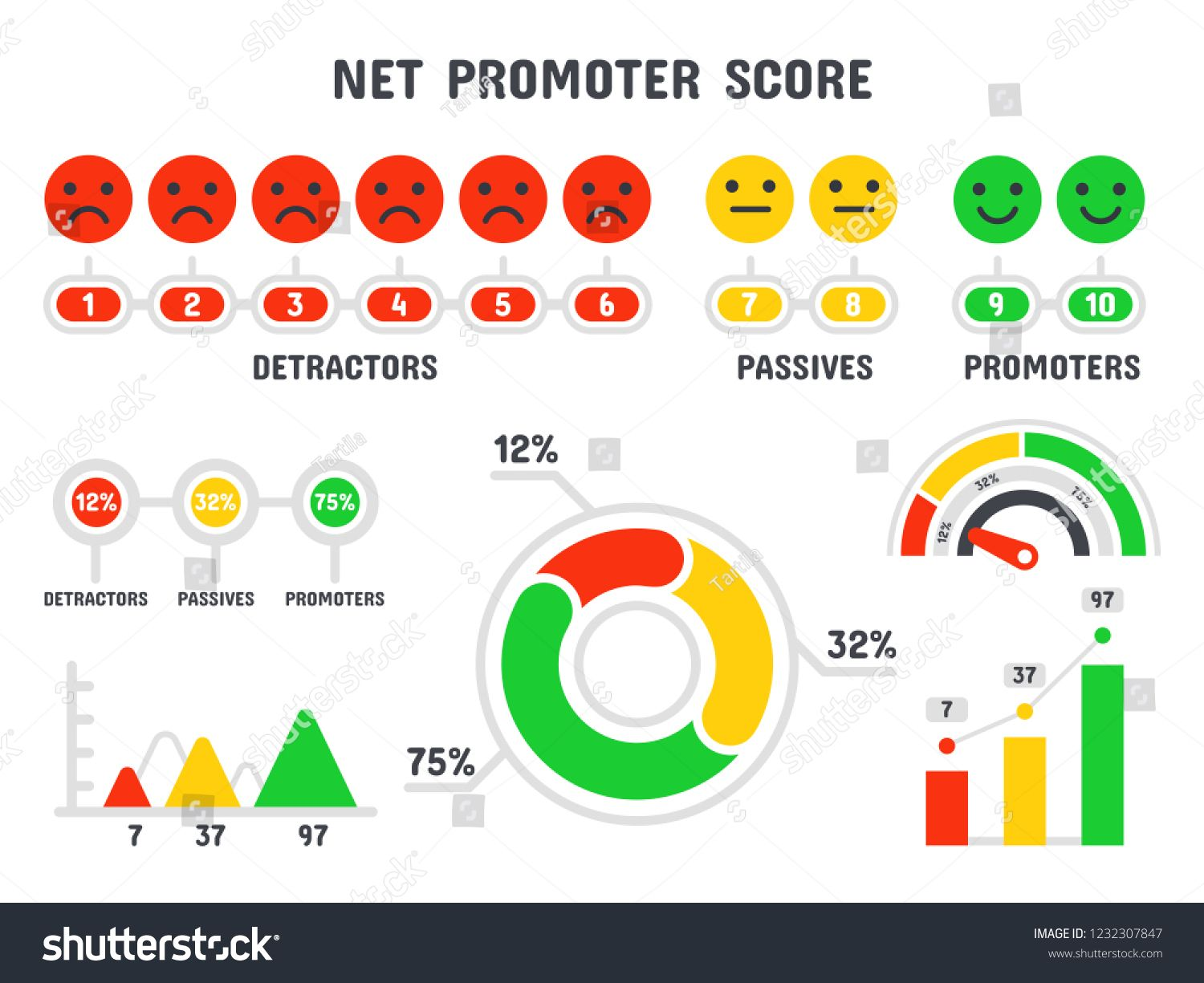 Net Promoter Score Formula Nps Scale Promotion Marketing Scoring And Promotional Netting Teamwork Infographic Tot Text Balloon Text Bubble Powerpoint Charts
