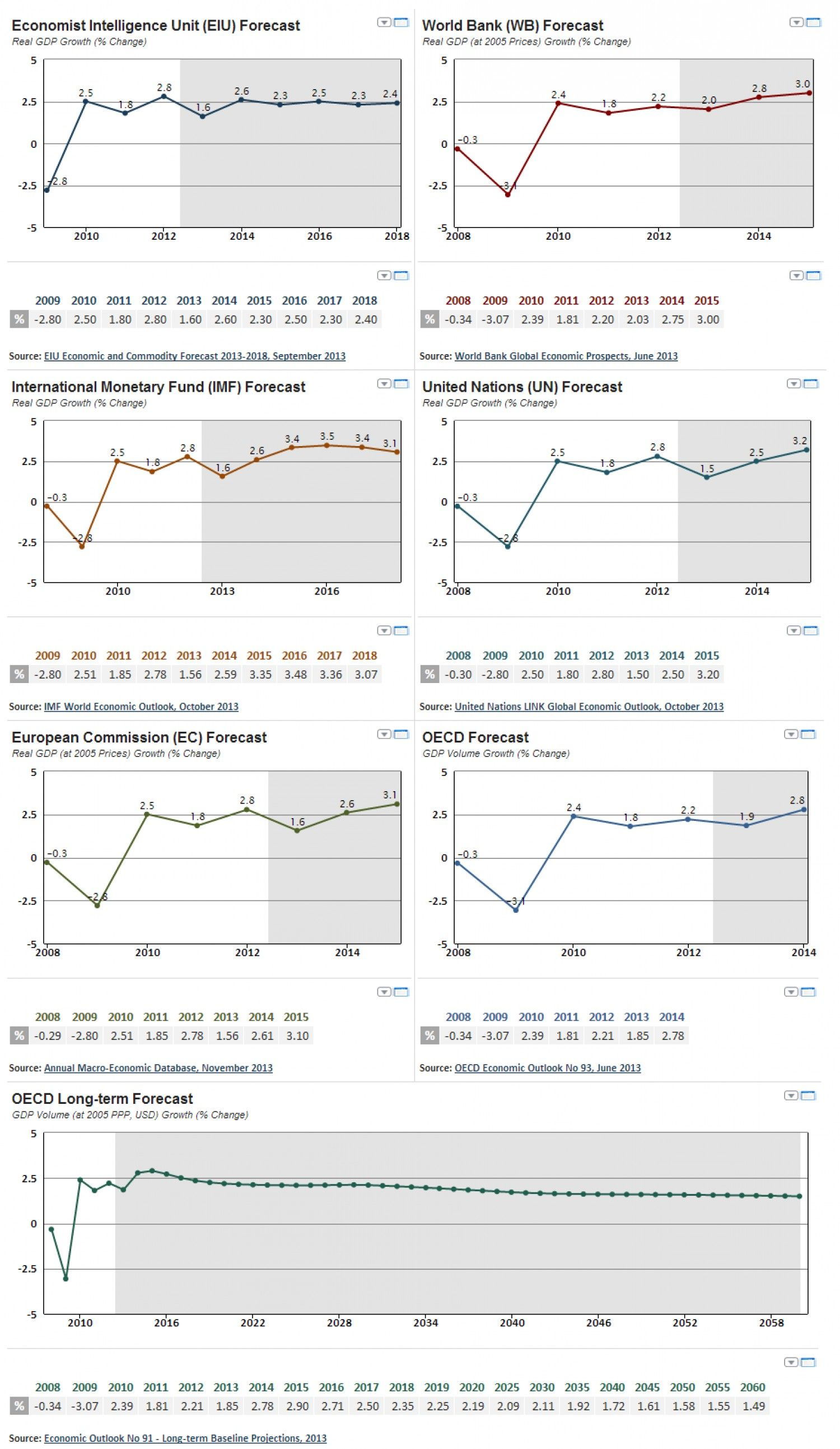 G20 Economic Forecast 2013-2015 and up to 2060