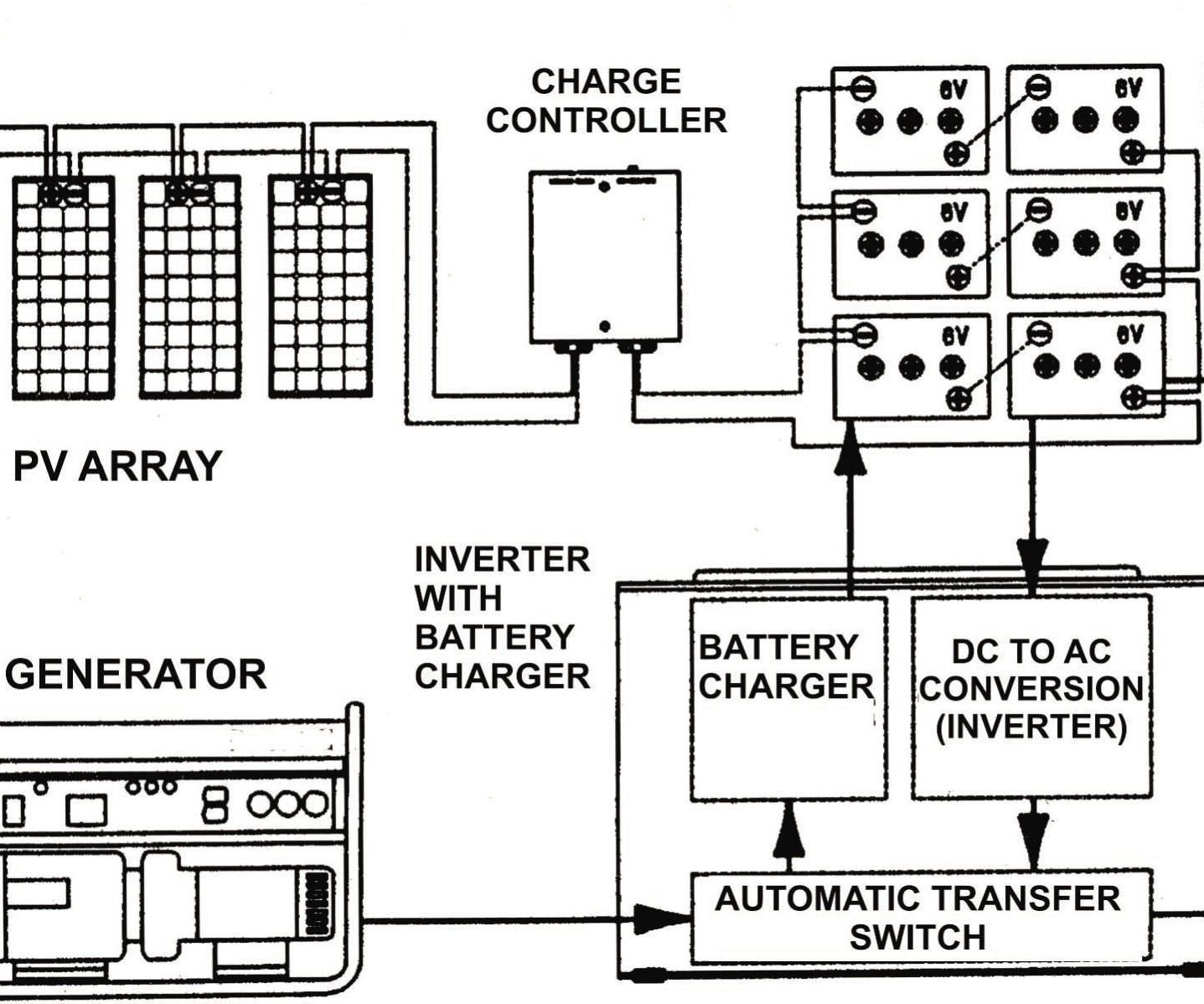 diagram of a off grid solar power system with generator back up [ 1437 x 1198 Pixel ]