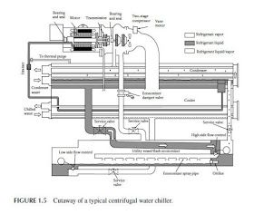 chiller maintenance and control: Water Chillers
