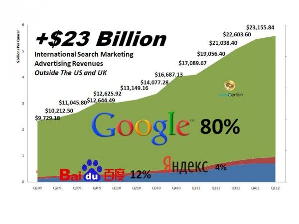 The Global Search Market Outside The US And UK