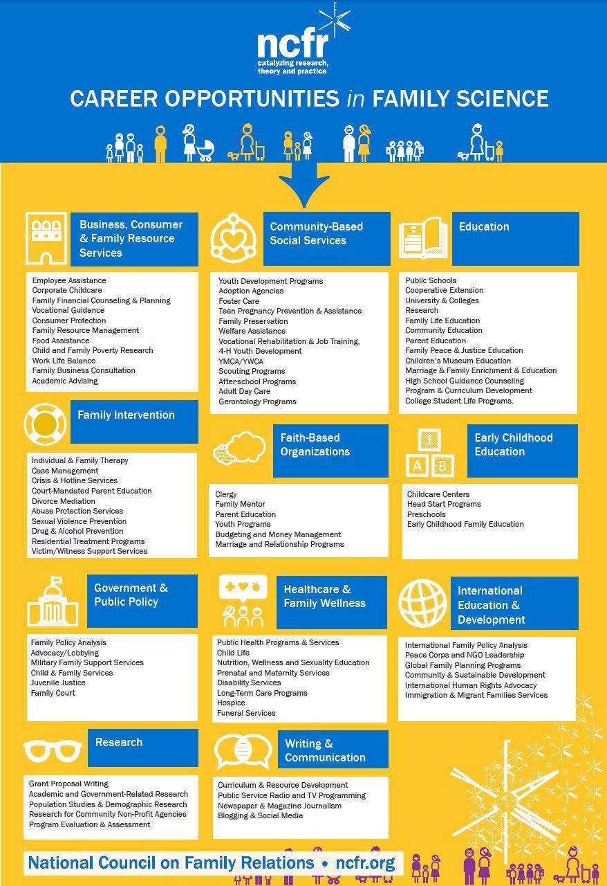 Careers in Family Science Infographic Family science