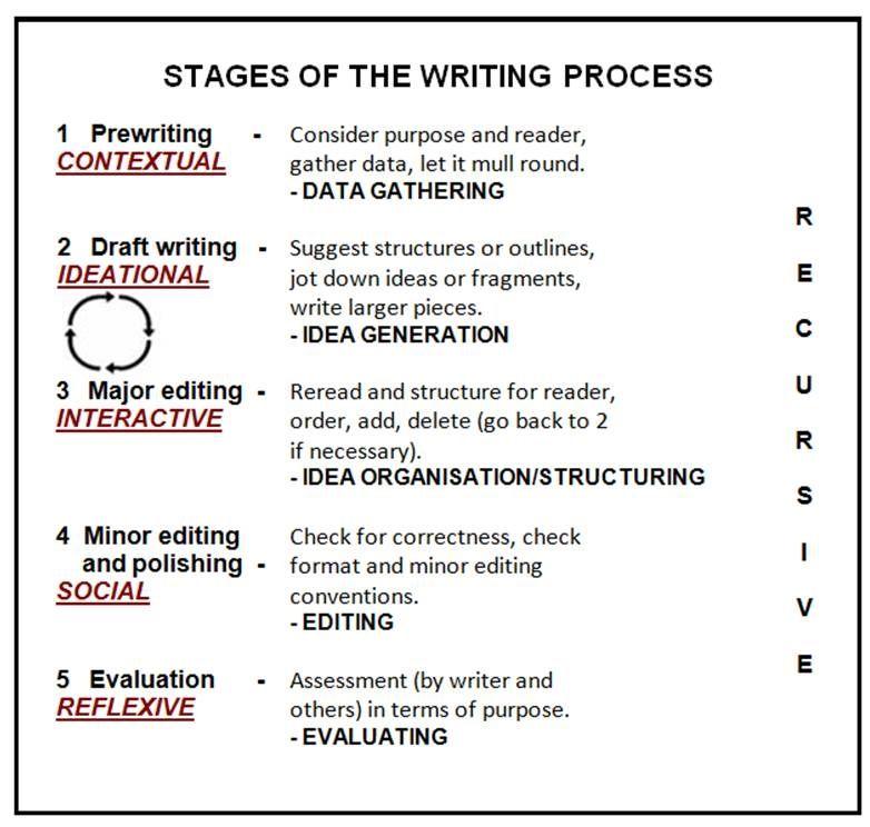 Essay Structure Esl Contextual Analysi