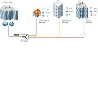 WDM - PON optical network   fiber splitter solution   Fiber